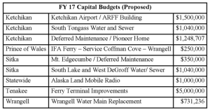 2017 Proposed Projects